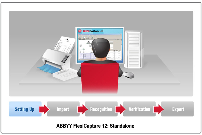 Standalone Data Scanning and Document Capture with ABBYY FlexiCapture 10 from ProConversions
