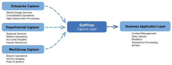 ibml SoftTrac Scanning Process