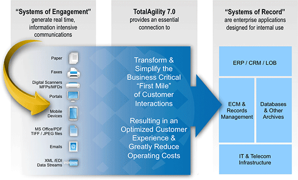 Kofak TotalAgility 7 Graphic